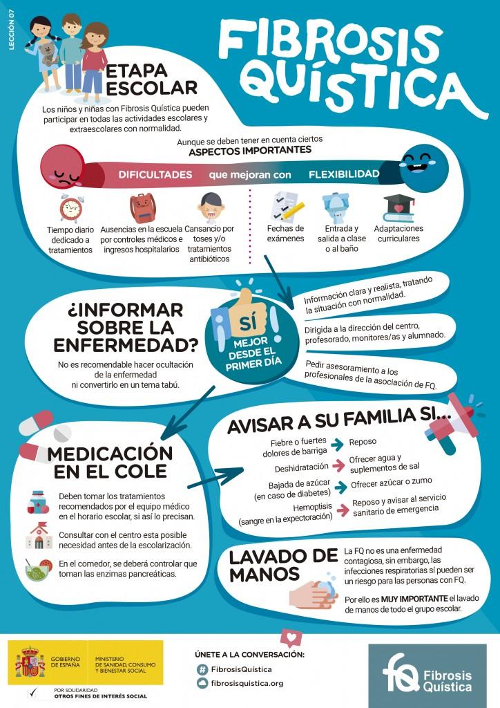 inforgrafia fibrosis - La Federación Española de Fibrosis Quística publica una guia de la enfermedad para los centros educativos