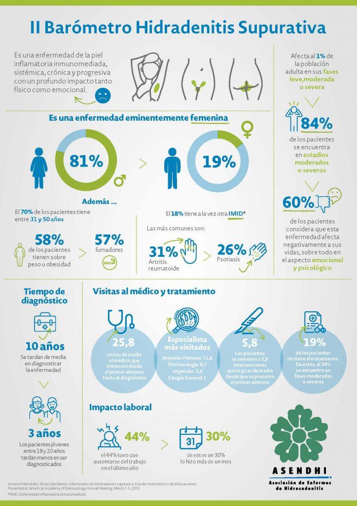 """barometro hidrosadenitis - Silvia Lobo: """"La Hidrosadenitis Supurativa es una enfermedad muy dura, el 43% de los pacientes sufren depresión"""""""