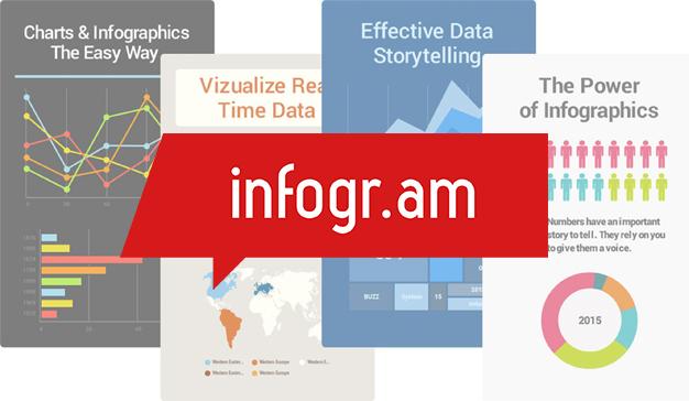 infogram - Infografías para pacientes: ¿Dónde hacerlas?