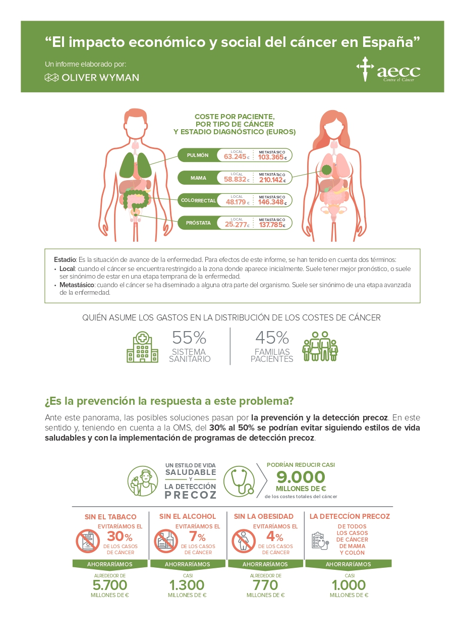 Infografía Informe AECC OW CostesCáncer page 0002 - Infografía: el impacto económico y social del cáncer en España