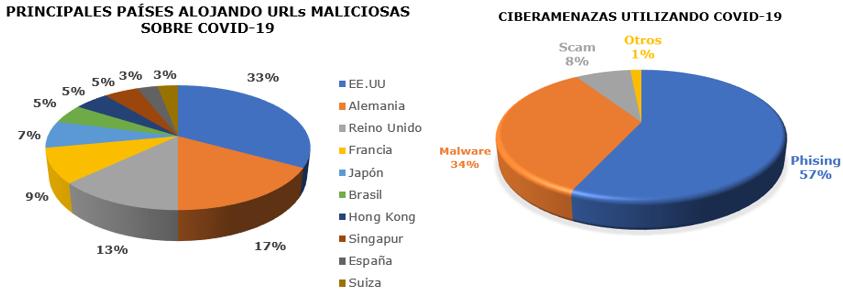 graficos ciberseguridad - Ciberseguridad: Las amenazas al sistema sanitario español durante el coronavirus
