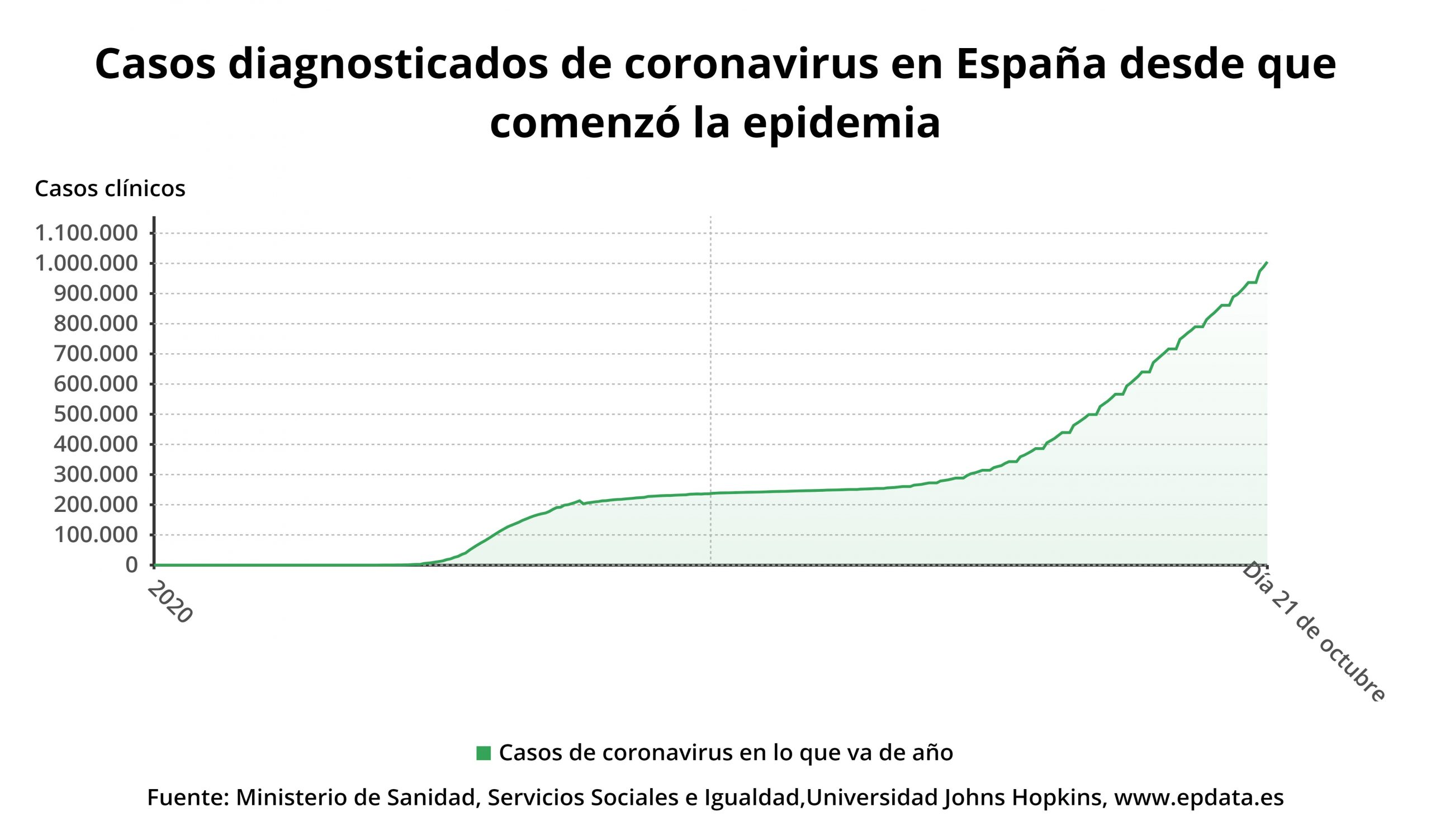 casos diagnosticados de c scaled - España supera el millón de contagios de Covid-19, 6.114 en las últimas 24 horas